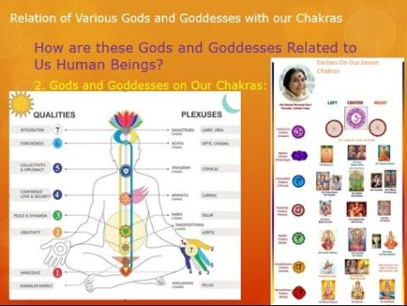 Relation of Gods and Goddesses with our Chakras