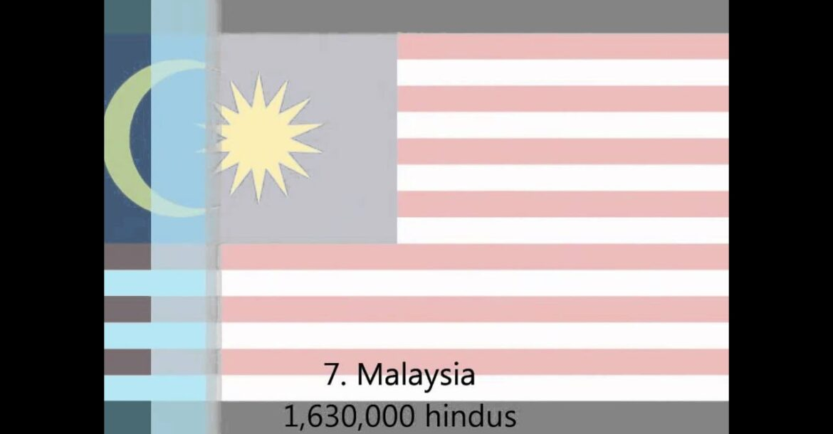 Top 10 countries with the largest hindu population